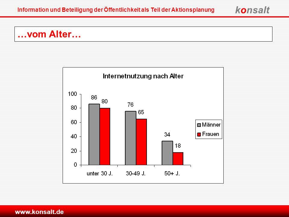konsalt Information und Beteiligung der Öffentlichkeit als Teil der Aktionsplanung www.konsalt.de …vom Alter…