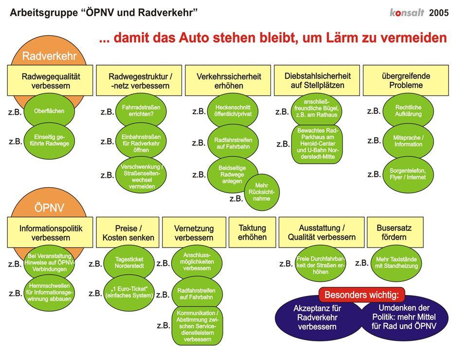 konsalt Information und Beteiligung der Öffentlichkeit als Teil der Aktionsplanung www.konsalt.de