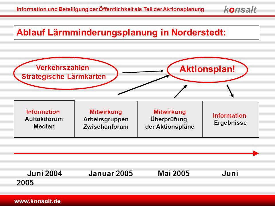 konsalt Information und Beteiligung der Öffentlichkeit als Teil der Aktionsplanung www.konsalt.de Information Auftaktforum Medien Mitwirkung Arbeitsgr