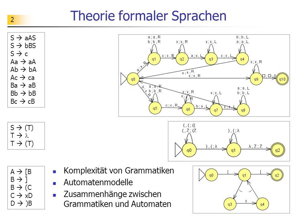 2 Theorie formaler Sprachen Komplexität von Grammatiken Automatenmodelle Zusammenhänge zwischen Grammatiken und Automaten A [B B ] B (C C xD D )B S (T