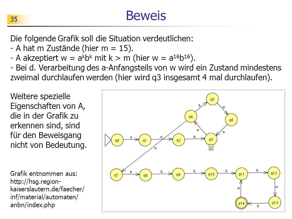 35 Beweis Die folgende Grafik soll die Situation verdeutlichen: - A hat m Zustände (hier m = 15). - A akzeptiert w = a k b k mit k > m (hier w = a 16