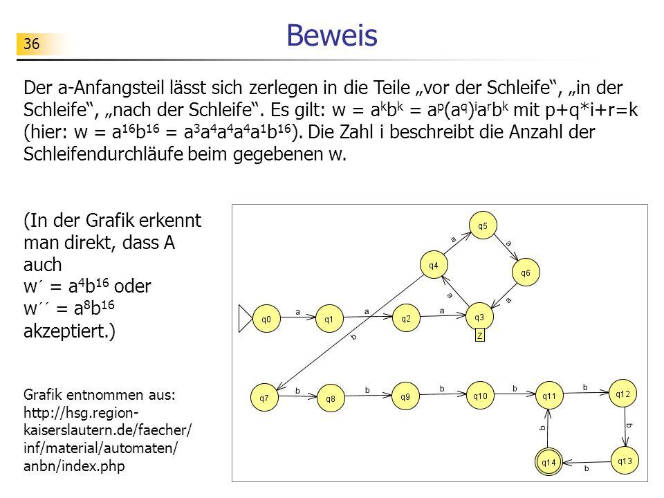 36 Beweis Der a-Anfangsteil lässt sich zerlegen in die Teile vor der Schleife, in der Schleife, nach der Schleife. Es gilt: w = a k b k = a p (a q ) i