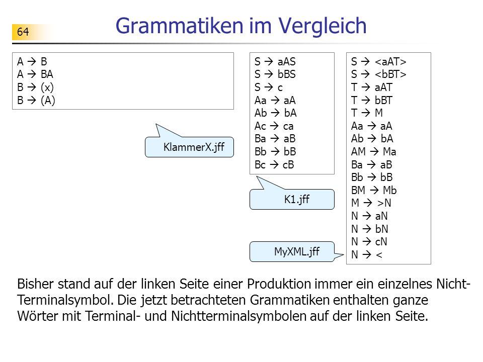 64 Grammatiken im Vergleich A B A BA B (x) B (A) S aAS S bBS S c Aa aA Ab bA Ac ca Ba aB Bb bB Bc cB Bisher stand auf der linken Seite einer Produktio