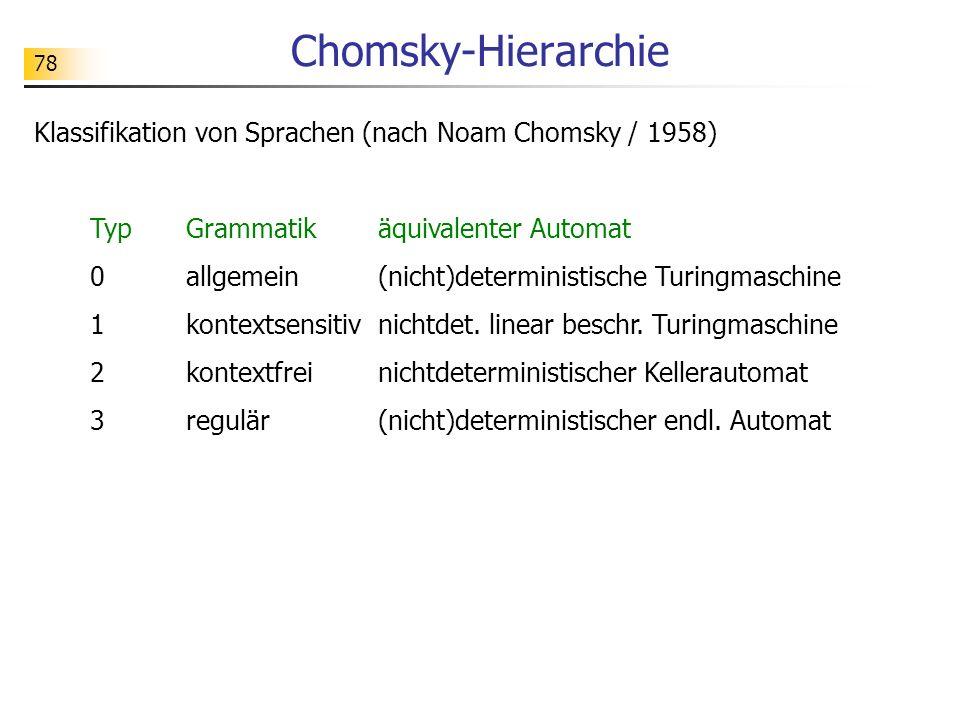 78 Chomsky-Hierarchie Klassifikation von Sprachen (nach Noam Chomsky / 1958) TypGrammatikäquivalenter Automat 0allgemein(nicht)deterministische Turing