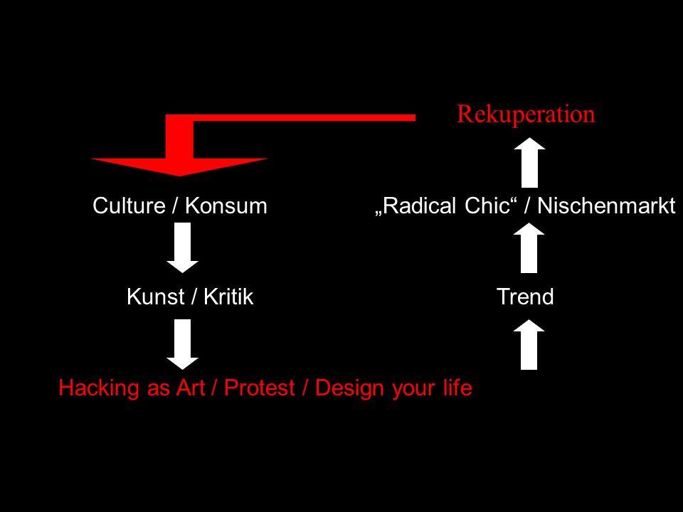Hacking as Art / Protest / Design your life Culture / Konsum Kunst / KritikTrend Radical Chic / Nischenmarkt Rekuperation