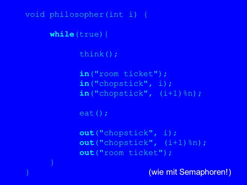 void philosopher(int i) { while(true){ think(); in( room ticket ); in( chopstick , i); in( chopstick , (i+1)%n); eat(); out( chopstick , i); out( chopstick , (i+1)%n); out( room ticket ); } } (wie mit Semaphoren!)