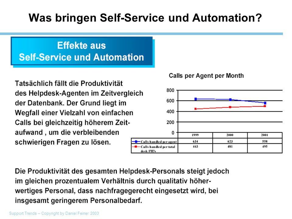 Support Trends – Copyright by Daniel Feiner 2003 Was bringen Self-Service und Automation?