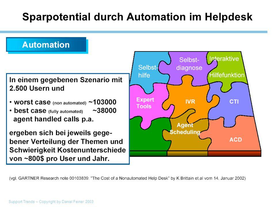 Support Trends – Copyright by Daniel Feiner 2003 Sparpotential durch Automation im Helpdesk