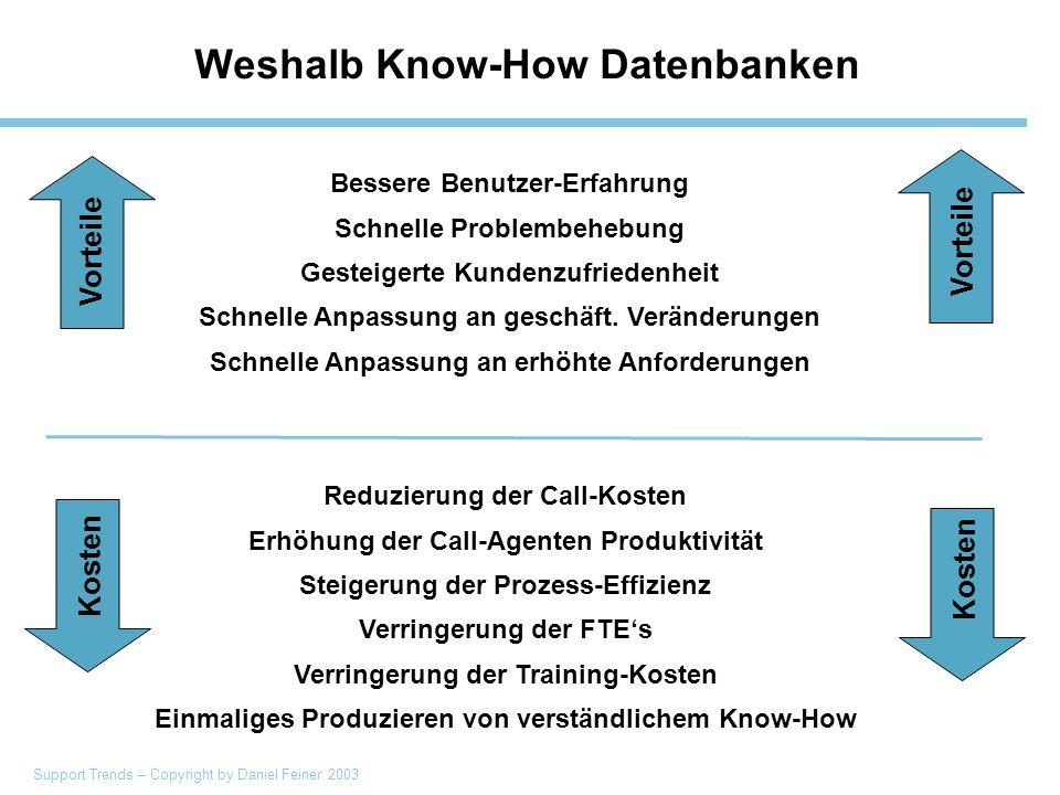Support Trends – Copyright by Daniel Feiner 2003 Weshalb Know-How Datenbanken Bessere Benutzer-Erfahrung Schnelle Problembehebung Gesteigerte Kundenzufriedenheit Schnelle Anpassung an geschäft.