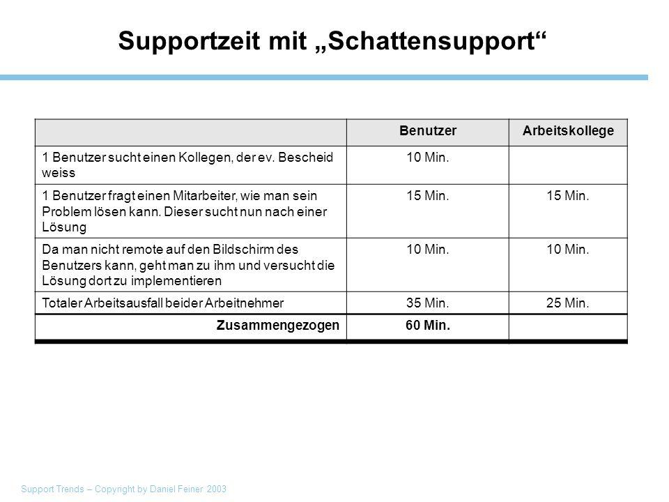 Support Trends – Copyright by Daniel Feiner 2003 Supportzeit mit Schattensupport BenutzerArbeitskollege 1 Benutzer sucht einen Kollegen, der ev.