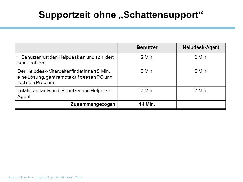 Support Trends – Copyright by Daniel Feiner 2003 Supportzeit ohne Schattensupport BenutzerHelpdesk-Agent 1 Benutzer ruft den Helpdesk an und schildert sein Problem 2 Min.