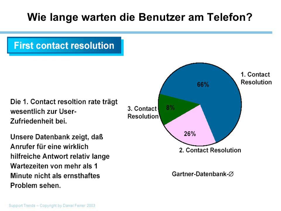 Support Trends – Copyright by Daniel Feiner 2003 Wie lange warten die Benutzer am Telefon