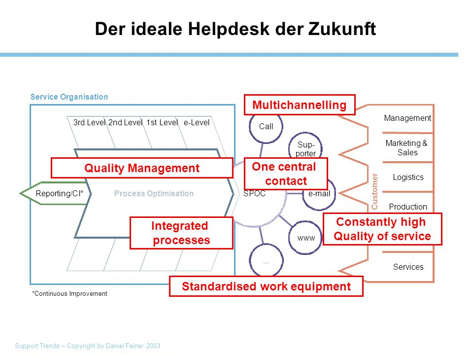 Support Trends – Copyright by Daniel Feiner 2003 Der ideale Helpdesk der Zukunft Multichannelling One central contact Quality Management Constantly high Quality of service Integrated processes Standardised work equipment
