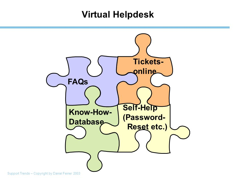 Support Trends – Copyright by Daniel Feiner 2003 Virtual Helpdesk FAQs Know-How- Database Tickets- online Self-Help (Password- Reset etc.)