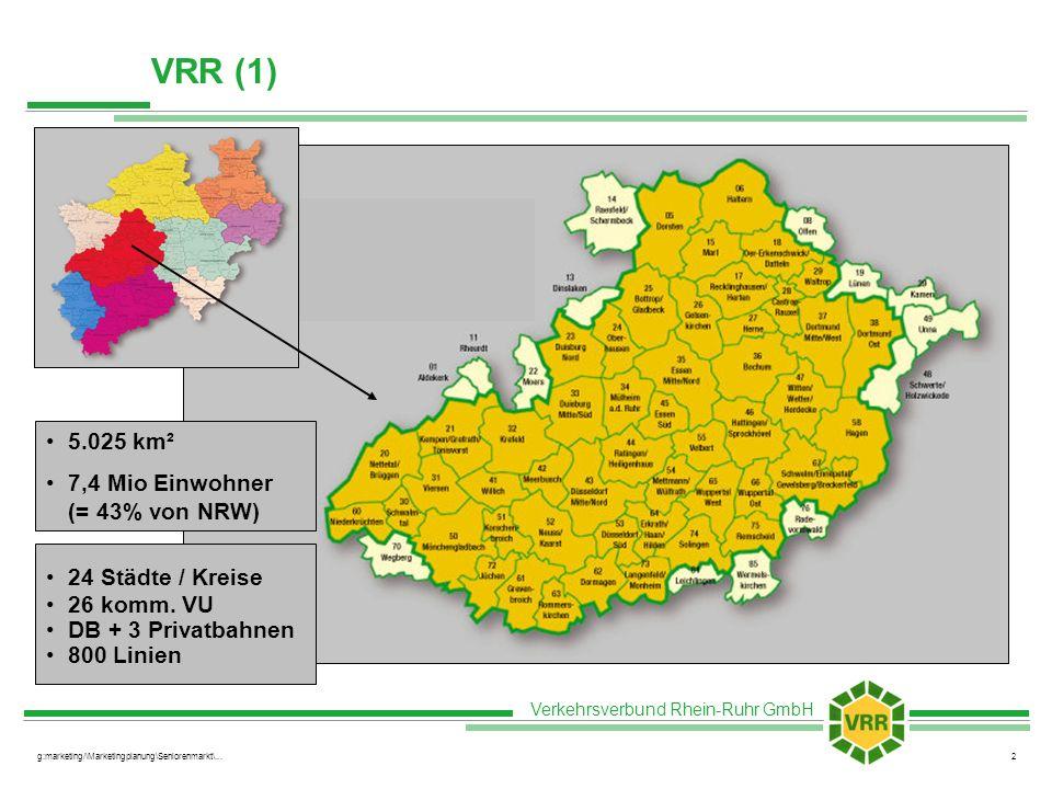 Verkehrsverbund Rhein-Ruhr GmbH g:marketing/\Marketingplanung\Seniorenmarkt\...3 VRR (2) Mio Umsatz 2003:714 Einzel-/4er-/Tages-/ZusatzTickets223 (Barsortiment) Zeitkarten491 >Jedermann319 >Schüler/Azubi173 >Anteil Abo an Zeitkarten77% Fahrten 2003 (entgeltlich):ca.