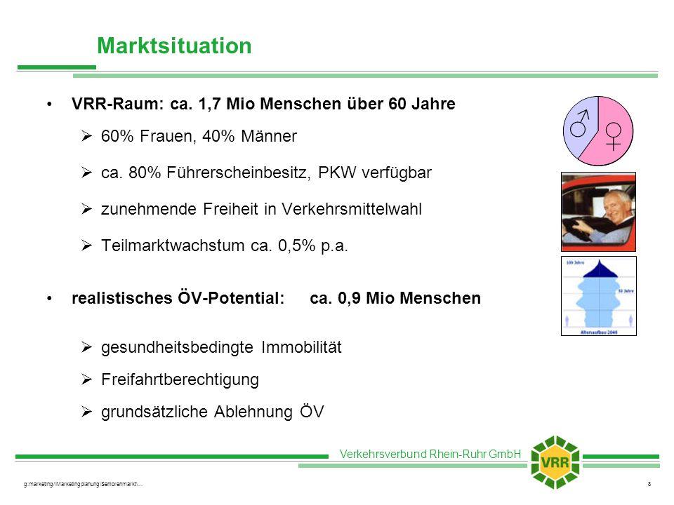 Verkehrsverbund Rhein-Ruhr GmbH g:marketing/\Marketingplanung\Seniorenmarkt\...8 Marktsituation VRR-Raum: ca. 1,7 Mio Menschen über 60 Jahre 60% Fraue