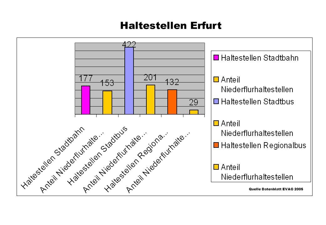 Haltestellen Erfurt Quelle Datenblatt EVAG 2005