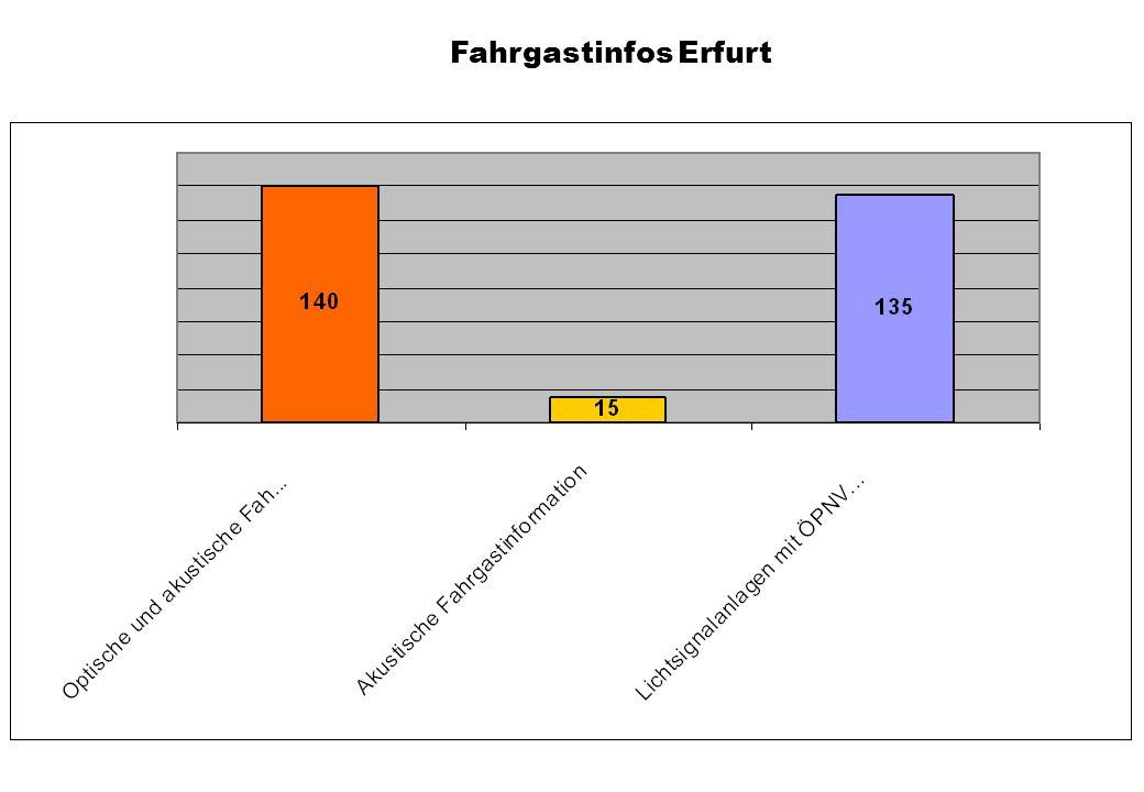 Fahrgastinfos Erfurt