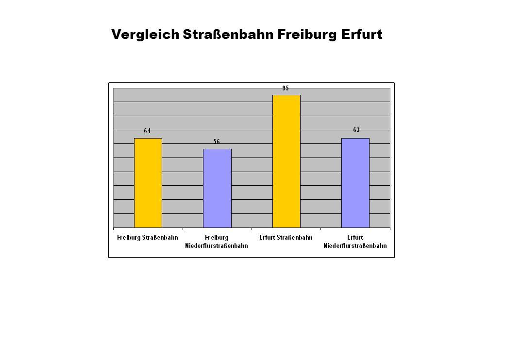 Vergleich Straßenbahn Freiburg Erfurt