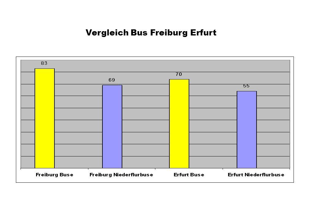 Vergleich Bus Freiburg Erfurt