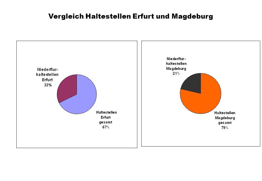 Vergleich Haltestellen Erfurt und Magdeburg