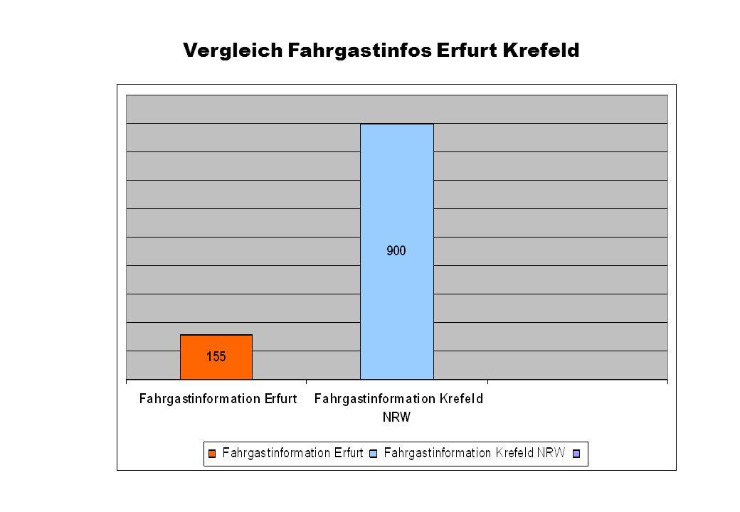 Vergleich Fahrgastinfos Erfurt Krefeld