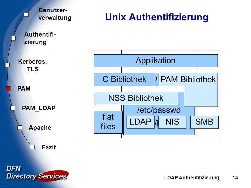 Benutzer- verwaltung Authentifi- zierung Kerberos, TLS PAM Fazit Apache PAM_LDAP LDAP Authentifizierung14 Unix Authentifizierung Applikation C Bibliot