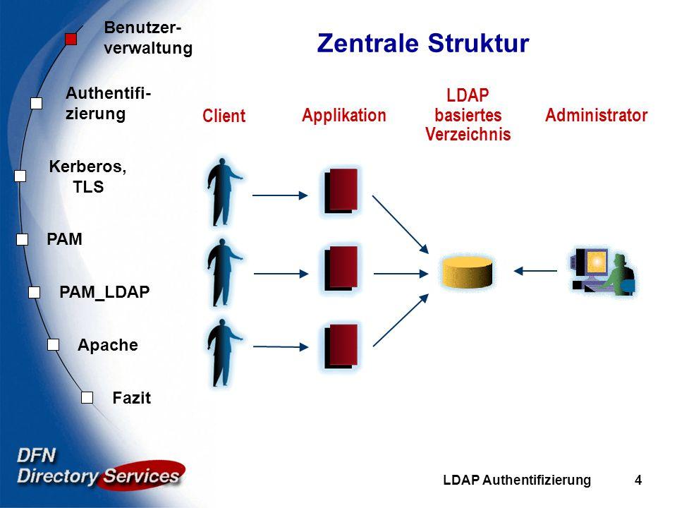 Benutzer- verwaltung Authentifi- zierung Kerberos, TLS PAM Fazit Apache PAM_LDAP LDAP Authentifizierung4 Zentrale Struktur AdministratorApplikation Cl
