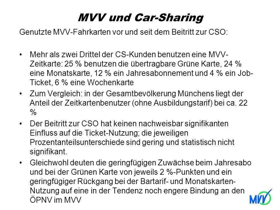 MVV und Car-Sharing Genutzte MVV-Fahrkarten vor und seit dem Beitritt zur CSO: Mehr als zwei Drittel der CS-Kunden benutzen eine MVV- Zeitkarte: 25 %