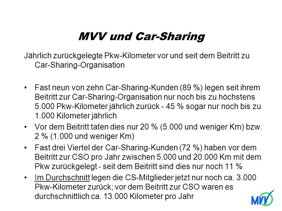 MVV und Car-Sharing Jährlich zurückgelegte Pkw-Kilometer vor und seit dem Beitritt zu Car-Sharing-Organisation Fast neun von zehn Car-Sharing-Kunden (