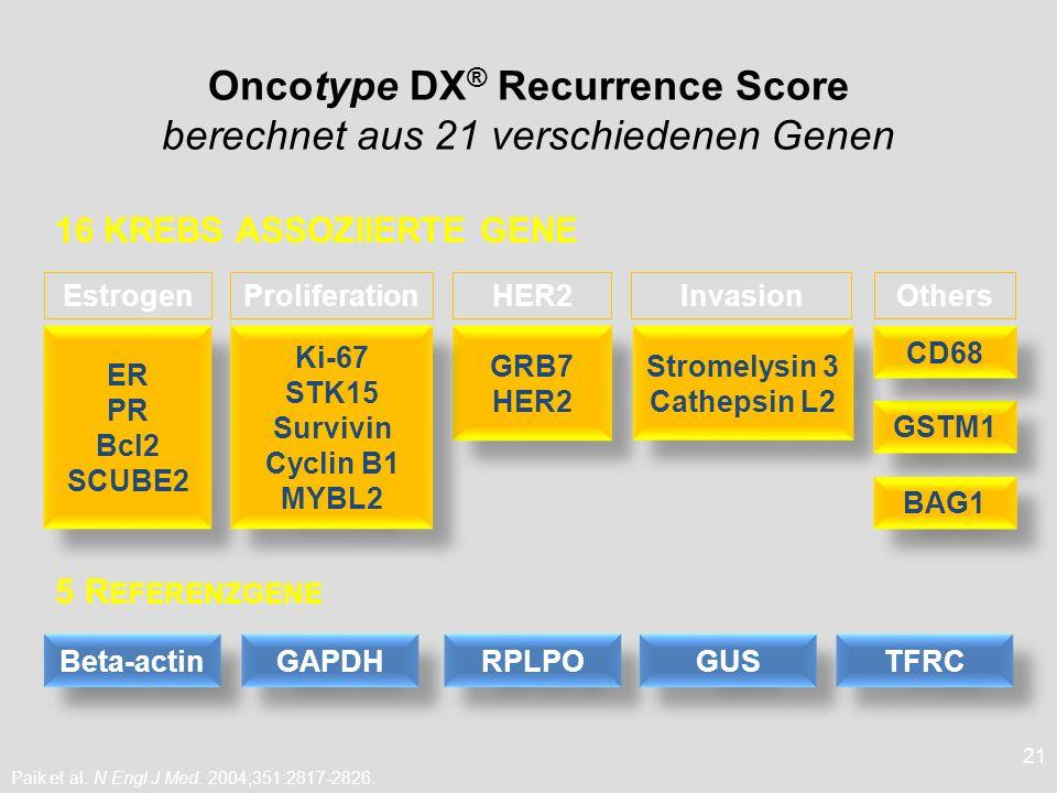 21 Oncotype DX ® Recurrence Score berechnet aus 21 verschiedenen Genen 16 KREBS ASSOZIIERTE GENE Paik et al. N Engl J Med. 2004;351:2817-2826. ER PR B