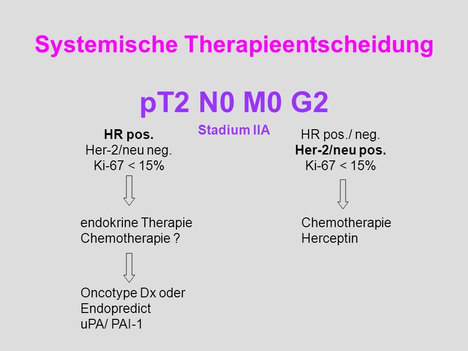 Systemische Therapieentscheidung pT2 N0 M0 G2 Stadium IIA HR pos. Her-2/neu neg. Ki-67 < 15% HR pos./ neg. Her-2/neu pos. Ki-67 < 15% endokrine Therap