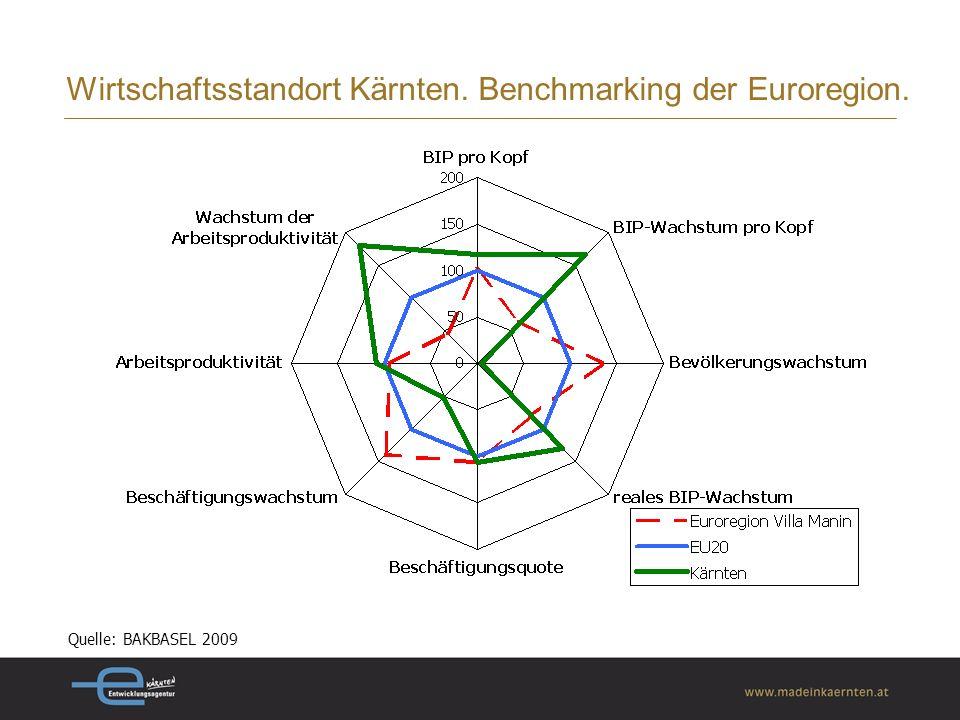 Wirtschaftsstandort Kärnten. Benchmarking der Euroregion. Quelle: BAKBASEL 2009