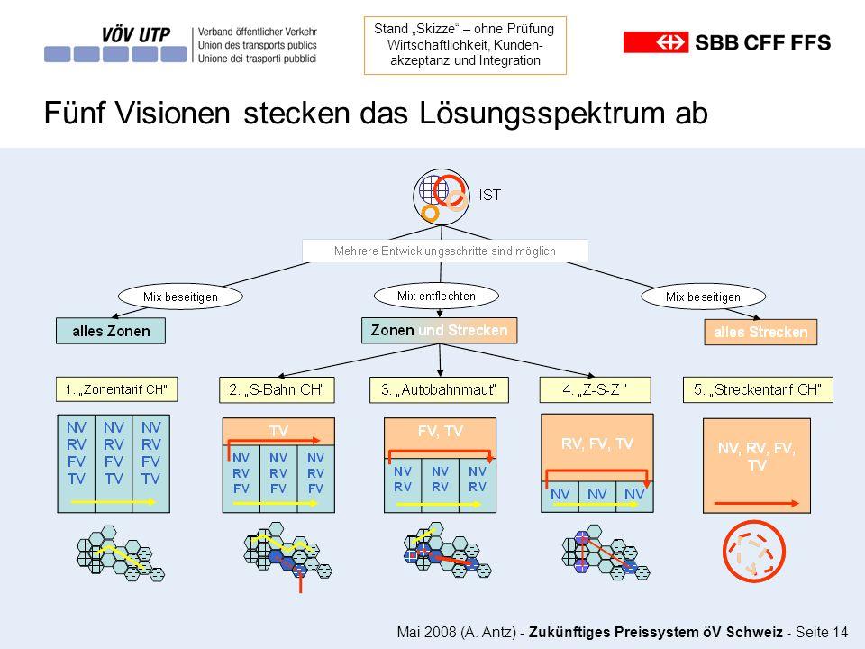 Mai 2008 (A. Antz) - Zukünftiges Preissystem öV Schweiz - Seite 14 Fünf Visionen stecken das Lösungsspektrum ab Stand Skizze – ohne Prüfung Wirtschaft