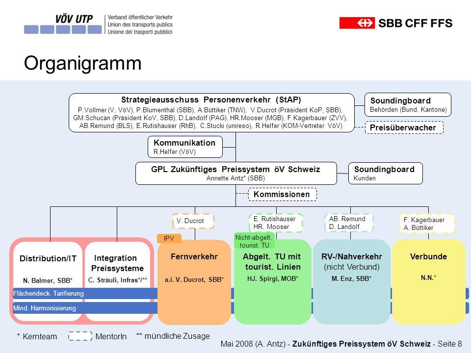 Mai 2008 (A. Antz) - Zukünftiges Preissystem öV Schweiz - Seite 8 Organigramm Integration Preissysteme C. Sträuli, Infras*/** Soundingboard Kunden Str