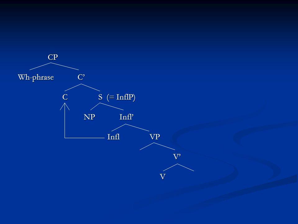 CP Wh-phraseC C S (= InflP) C S (= InflP) NP Infl NP Infl Infl VP V V
