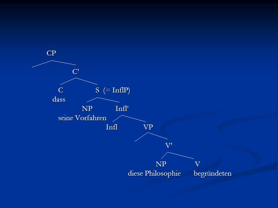 CP CPC C S (= InflP) C S (= InflP) dass dass NP Infl NP Infl seine Vorfahren seine Vorfahren Infl VP Infl VP V NP V diese Philosophie begründeten