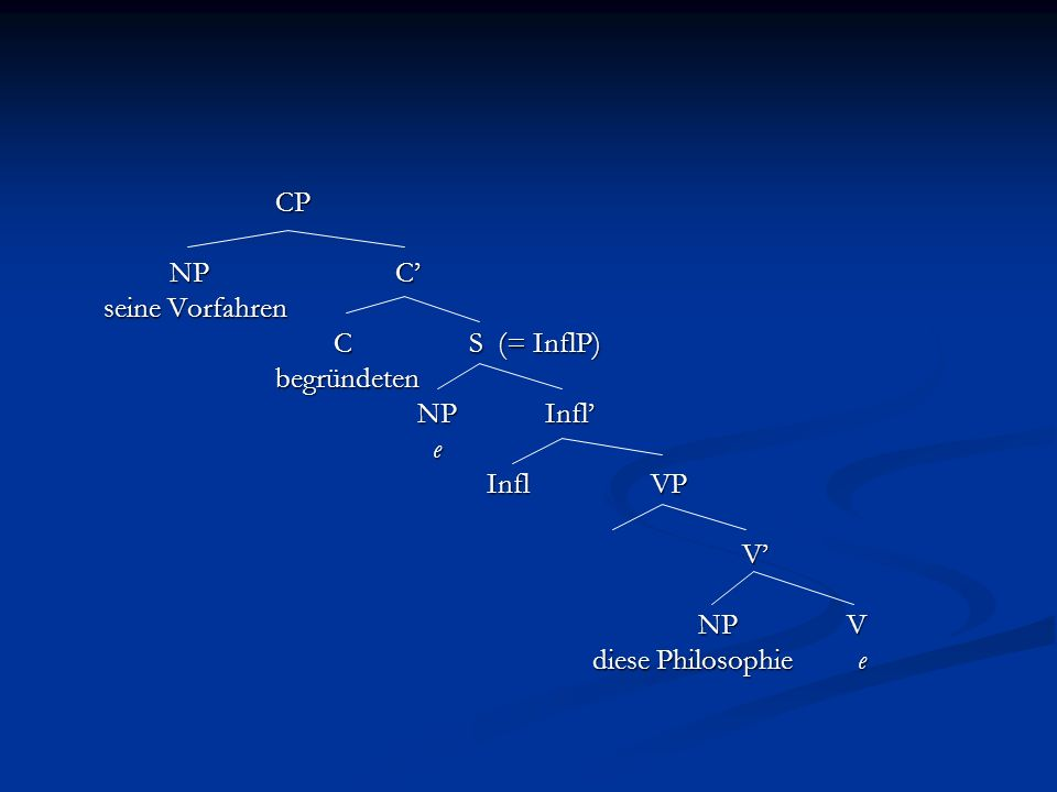 CP NP C seine Vorfahren C S (= InflP) C S (= InflP)begründeten NP Infl NP Infl e Infl VP V NP V diese Philosophie e