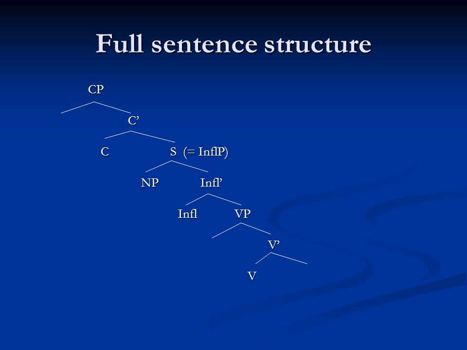 Full sentence structure CP CP C C S (= InflP) C S (= InflP) NP Infl NP Infl Infl VP Infl VP V V