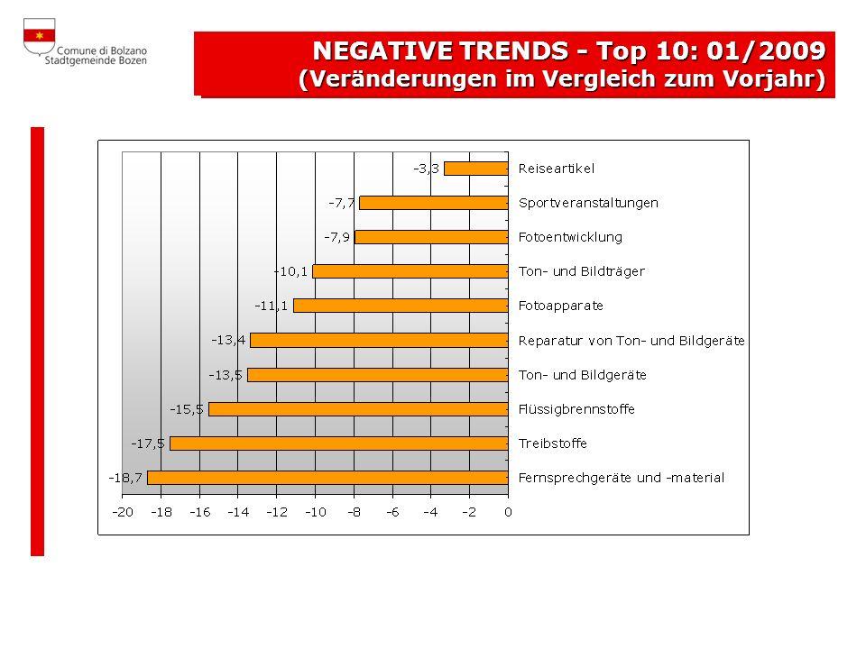 PREZZI FREDDI Top 10: gennaio 2009 NEGATIVE TRENDS - Top 10: 01/2009 (Veränderungen im Vergleich zum Vorjahr)