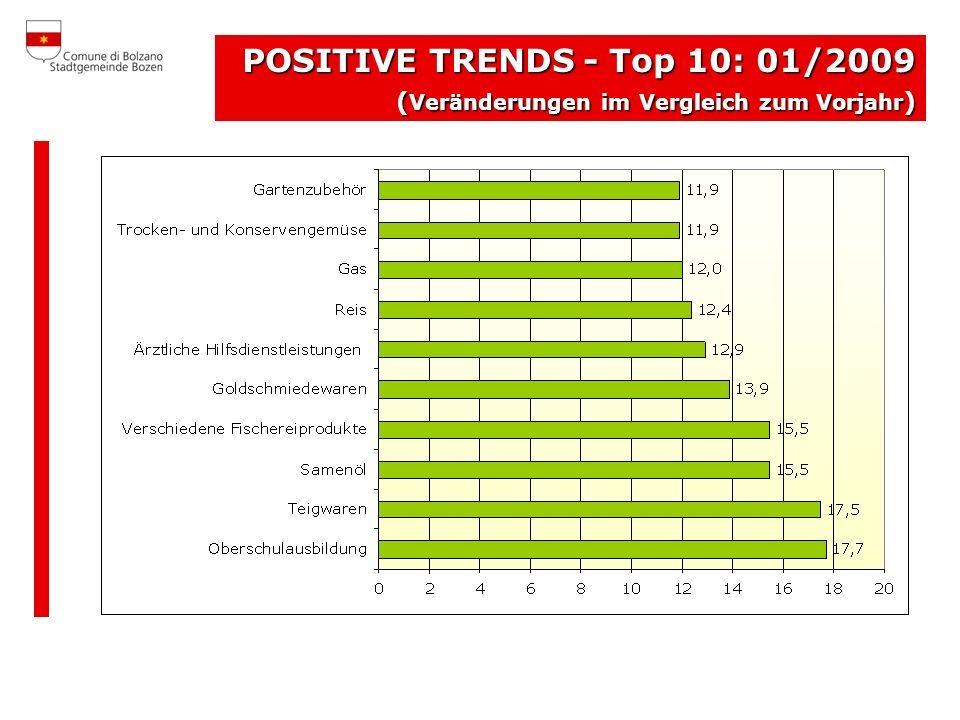 POSITIVE TRENDS - Top 10: 01/2009 ( Veränderungen im Vergleich zum Vorjahr )