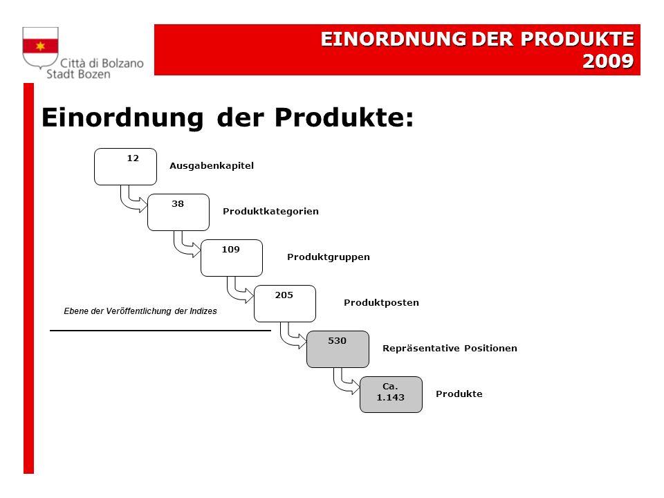 EINORDNUNG DER PRODUKTE 2009 Einordnung der Produkte: 12 109 205 530 Ca.