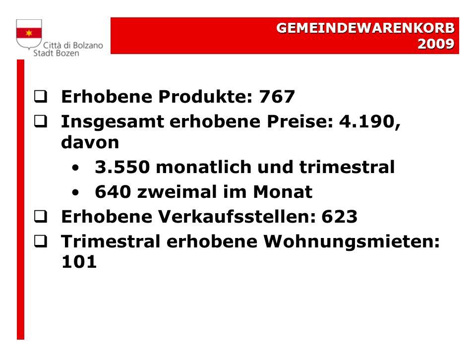 GEMEINDEWARENKORB 2009 Erhobene Produkte: 767 Insgesamt erhobene Preise: 4.190, davon 3.550 monatlich und trimestral 640 zweimal im Monat Erhobene Verkaufsstellen: 623 Trimestral erhobene Wohnungsmieten: 101