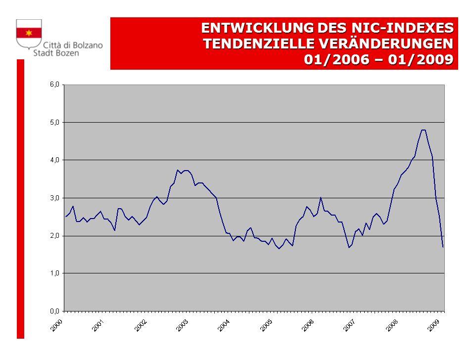 TENDENZIELLE VERÄNDERUNGEN DES NIC Vergleich Bozen – Gesamtstaatlicher Schnitt 01/2006 – 01/2009