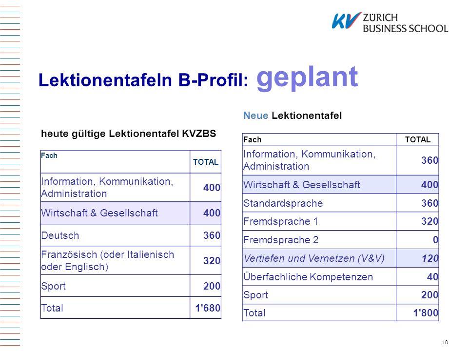 10 heute gültige Lektionentafel KVZBS Fach TOTAL Information, Kommunikation, Administration 400 Wirtschaft & Gesellschaft400 Deutsch360 Französisch (o