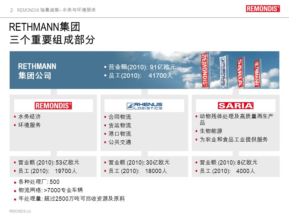 REMONDIS Ltd. REMONDIS – 2 RETHMANN (2010): 53 (2010): 19700 (2010): 30 (2010): 18000 (2010): 8 (2010): 4000 RETHMANN (2010): 91 (2010): 41700 : 500 :