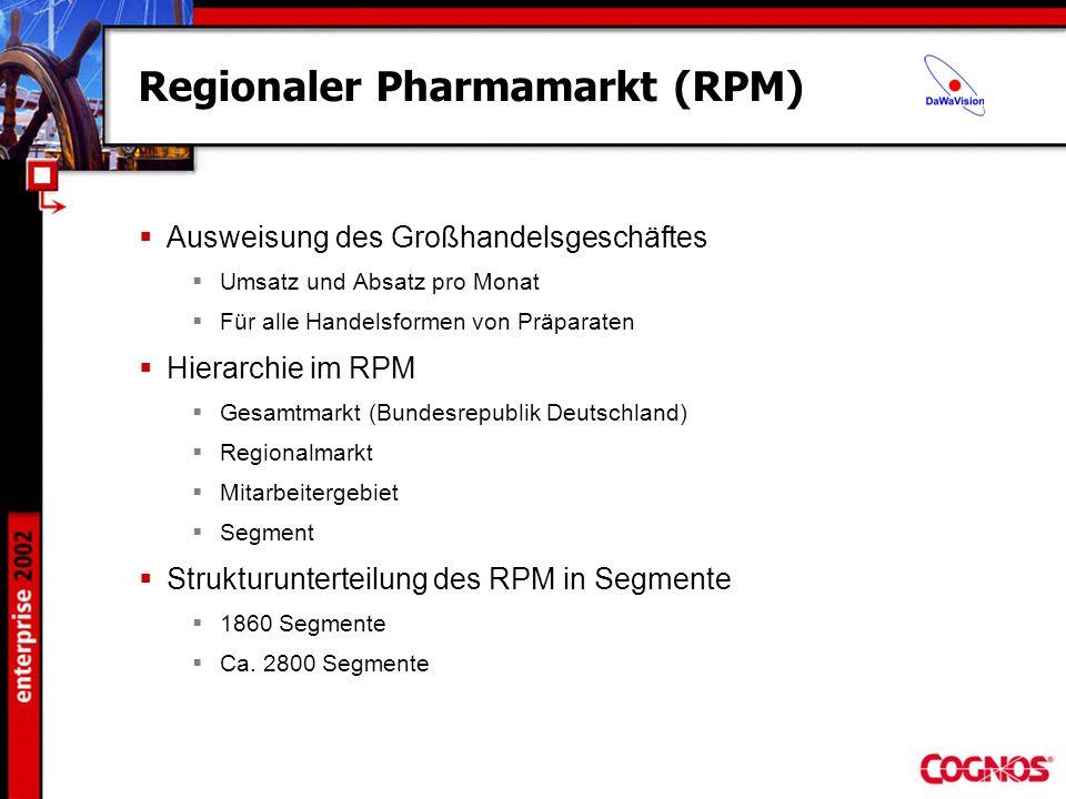 Regionaler Pharmamarkt (RPM) Ausweisung des Großhandelsgeschäftes Umsatz und Absatz pro Monat Für alle Handelsformen von Präparaten Hierarchie im RPM