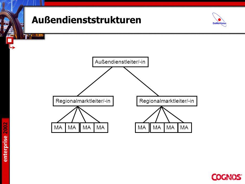 Außendienststrukturen Außendienstleiter/-in Regionalmarktleiter/-in MA