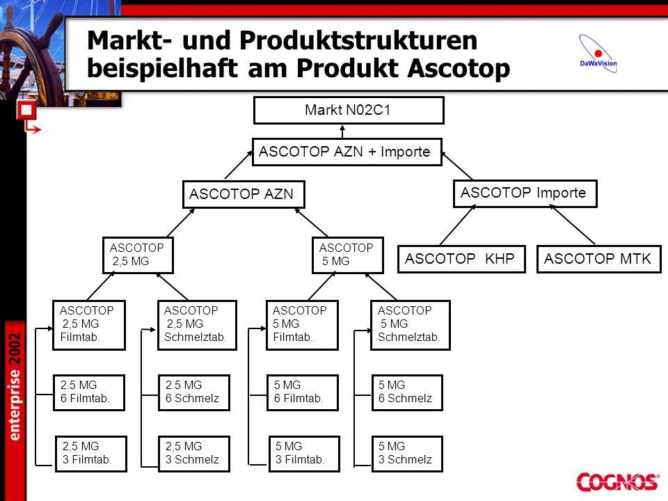 Markt- und Produktstrukturen beispielhaft am Produkt Ascotop ASCOTOP AZN + Importe ASCOTOP AZN ASCOTOP Importe ASCOTOP 2,5 MG ASCOTOP KHPASCOTOP MTK 2
