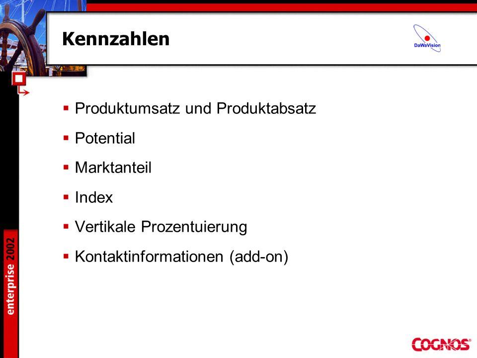 Kennzahlen Produktumsatz und Produktabsatz Potential Marktanteil Index Vertikale Prozentuierung Kontaktinformationen (add-on)